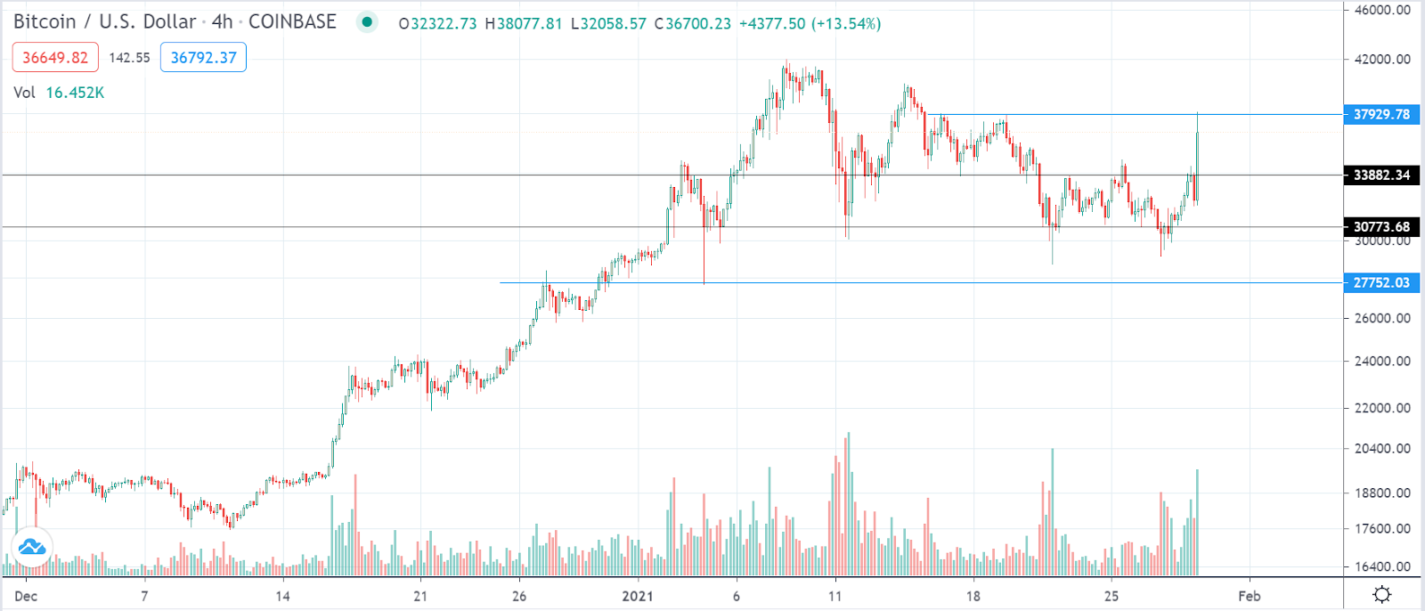 BTC/USD 4-hour chart on Coinbase. Source: Trading View