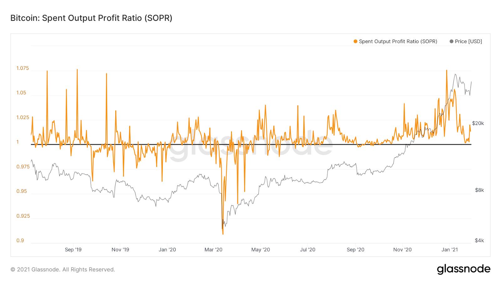 Bitcoin SOPR ratio. Source: Glassnode