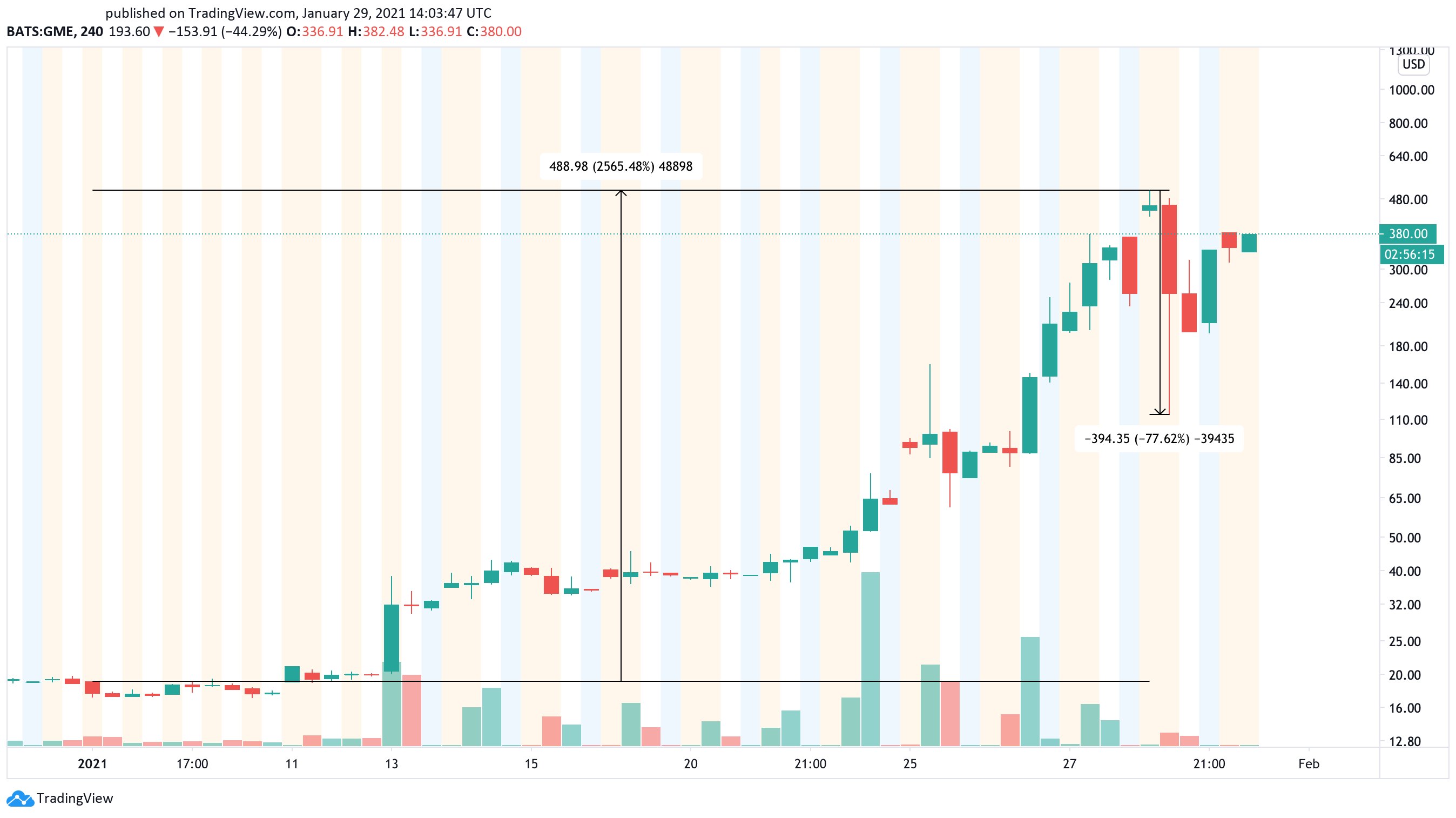 GameStop US dollar price chart