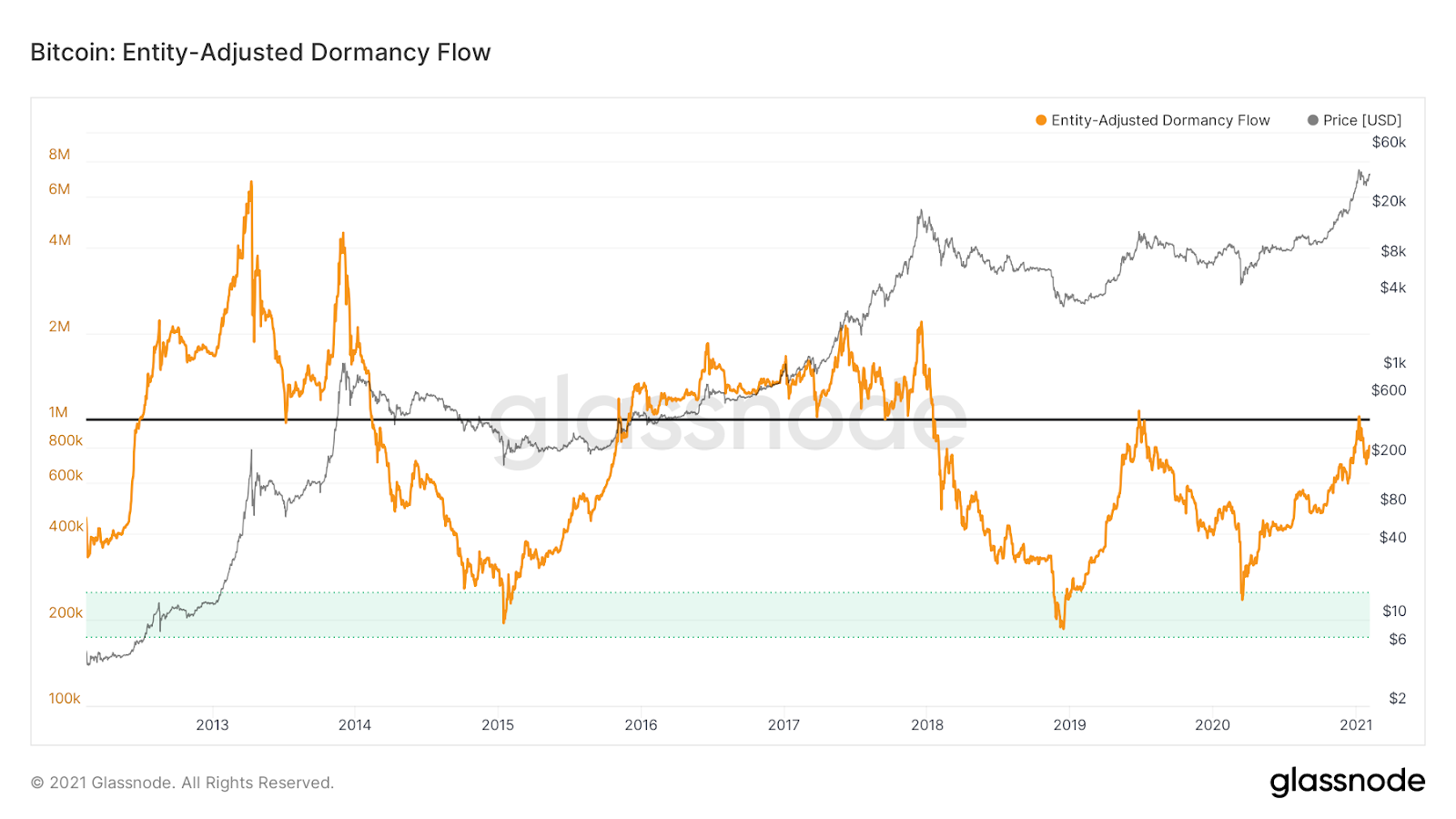 Bitcoin dormancy flow. Source: Glassnode