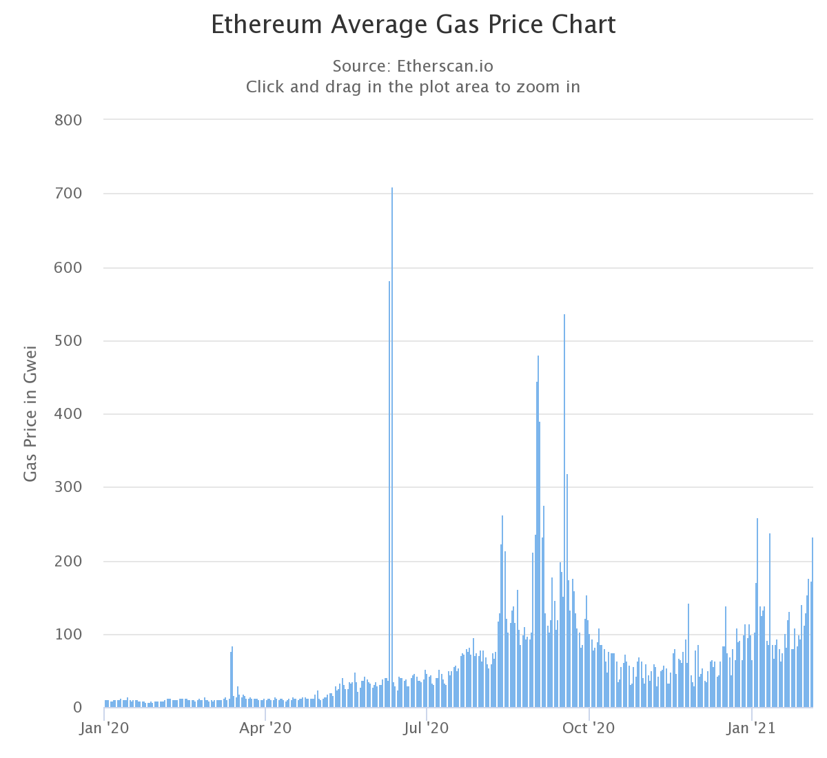 Ethereum gas prices from Jan. 1, 2020, to Feb. 4, 2021. Source: Etherscan