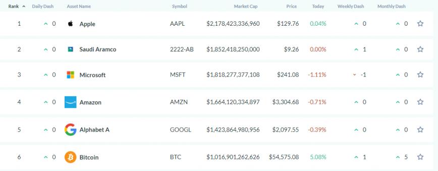 asset dash bitcoin