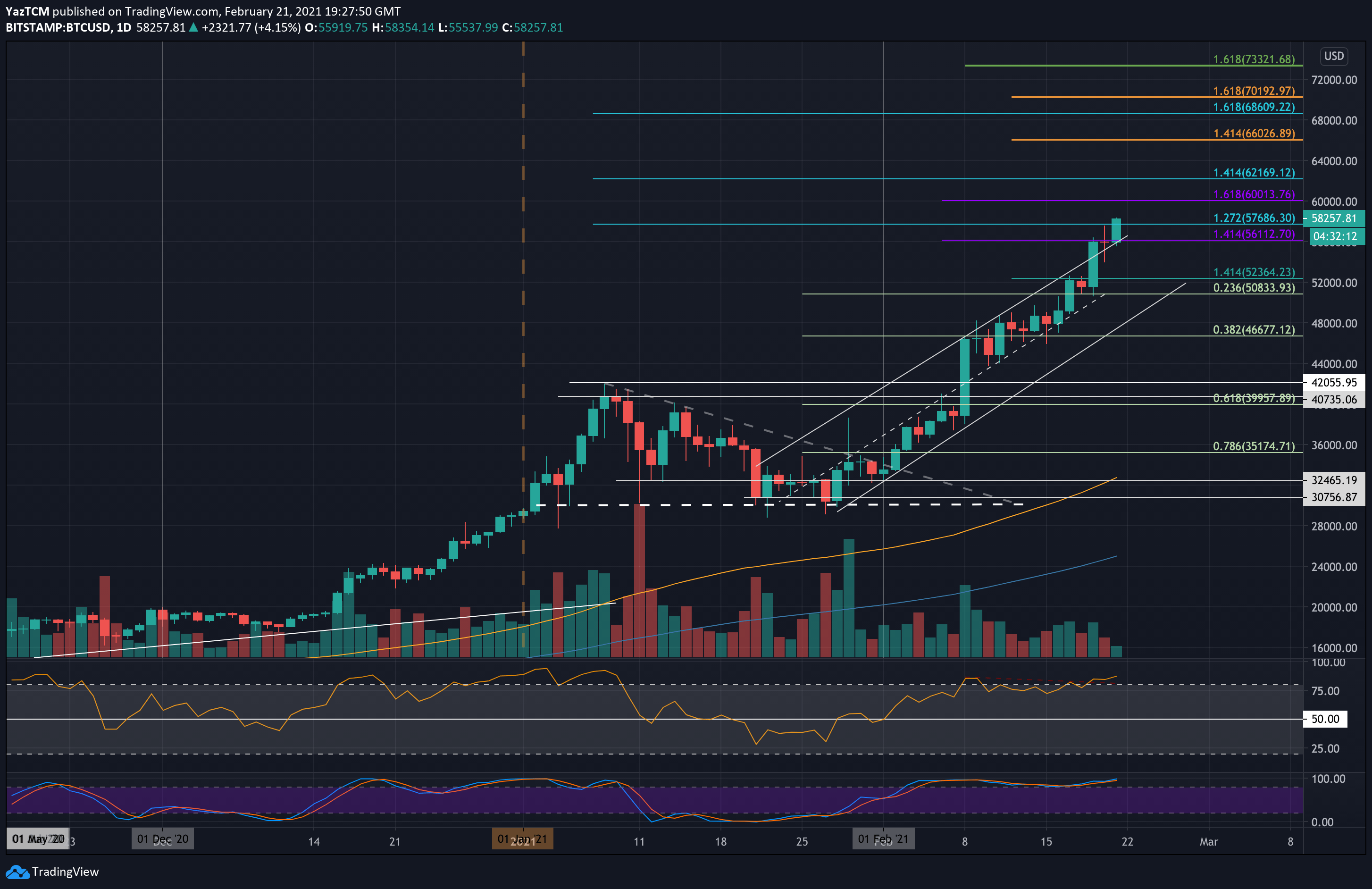 btcusd-daily-feb21-new