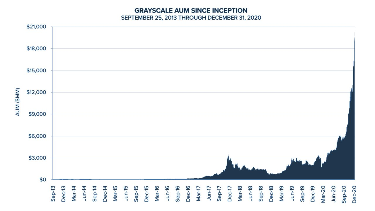 Grayscale's Crypto Assets Under Management Soar Past $30 Billion — 'Institutions Are Here'