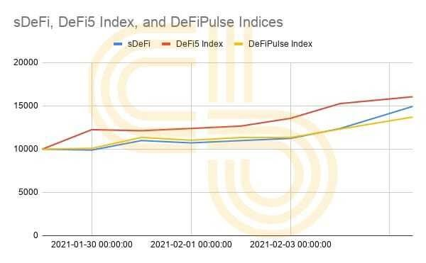 Index comparison of sDEFI, DEFI5, and DPI. Source: CoinGecko