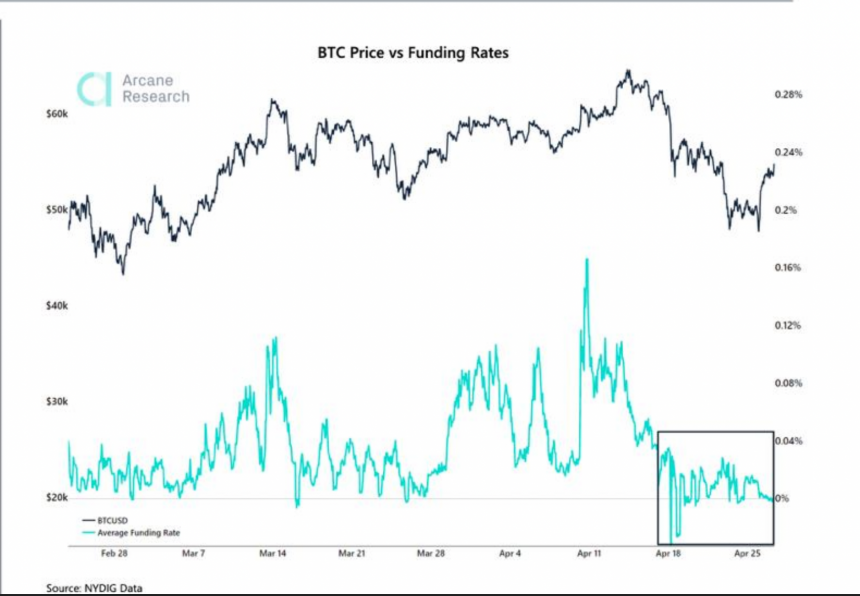 Bitcoin Price vs Funding Rates. Source: Arcane Research