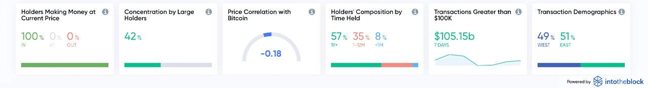 Ethereum's Price Taps Fresh New Highs, ETH Market Cap Eats Away BTC Dominance