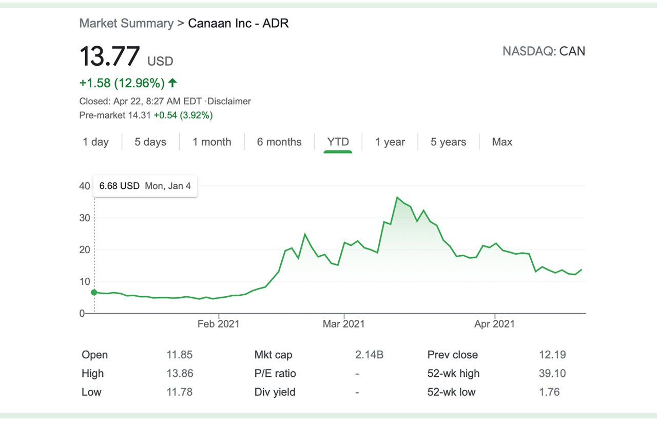 Canaan to Ship 11,760 Next-Generation Bitcoin Miners to a US-Listed Firm, CAN Shares Jump 11%