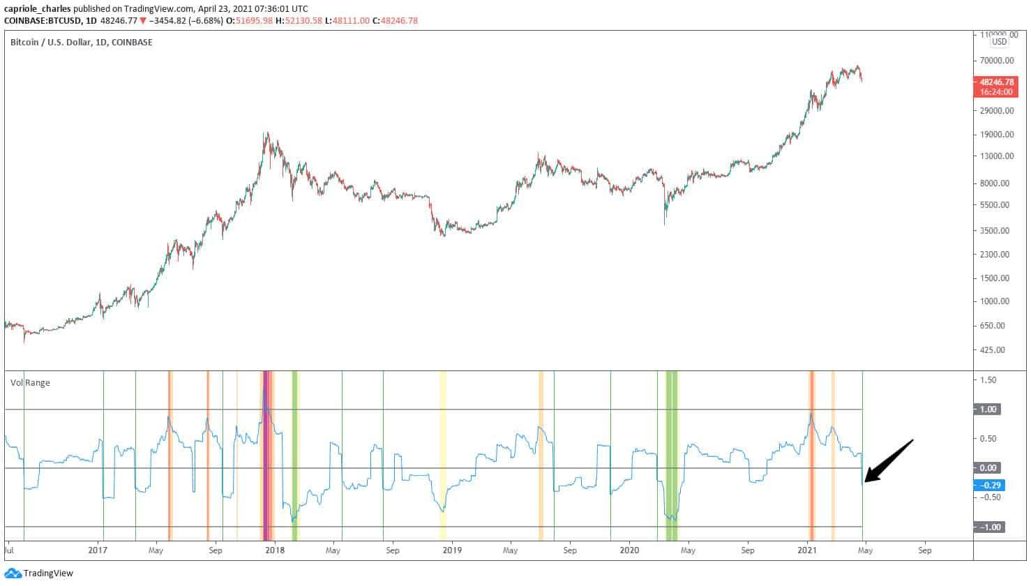 Bitcoin Price vs. Volatility Index. Source: Twitter