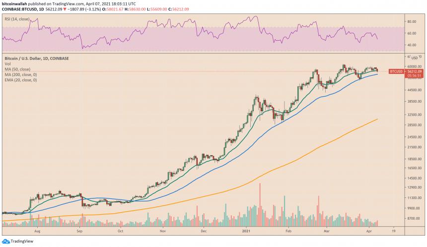 Bitcoin wobbles around $56,000. Source: BTCUSD on TradingView.com