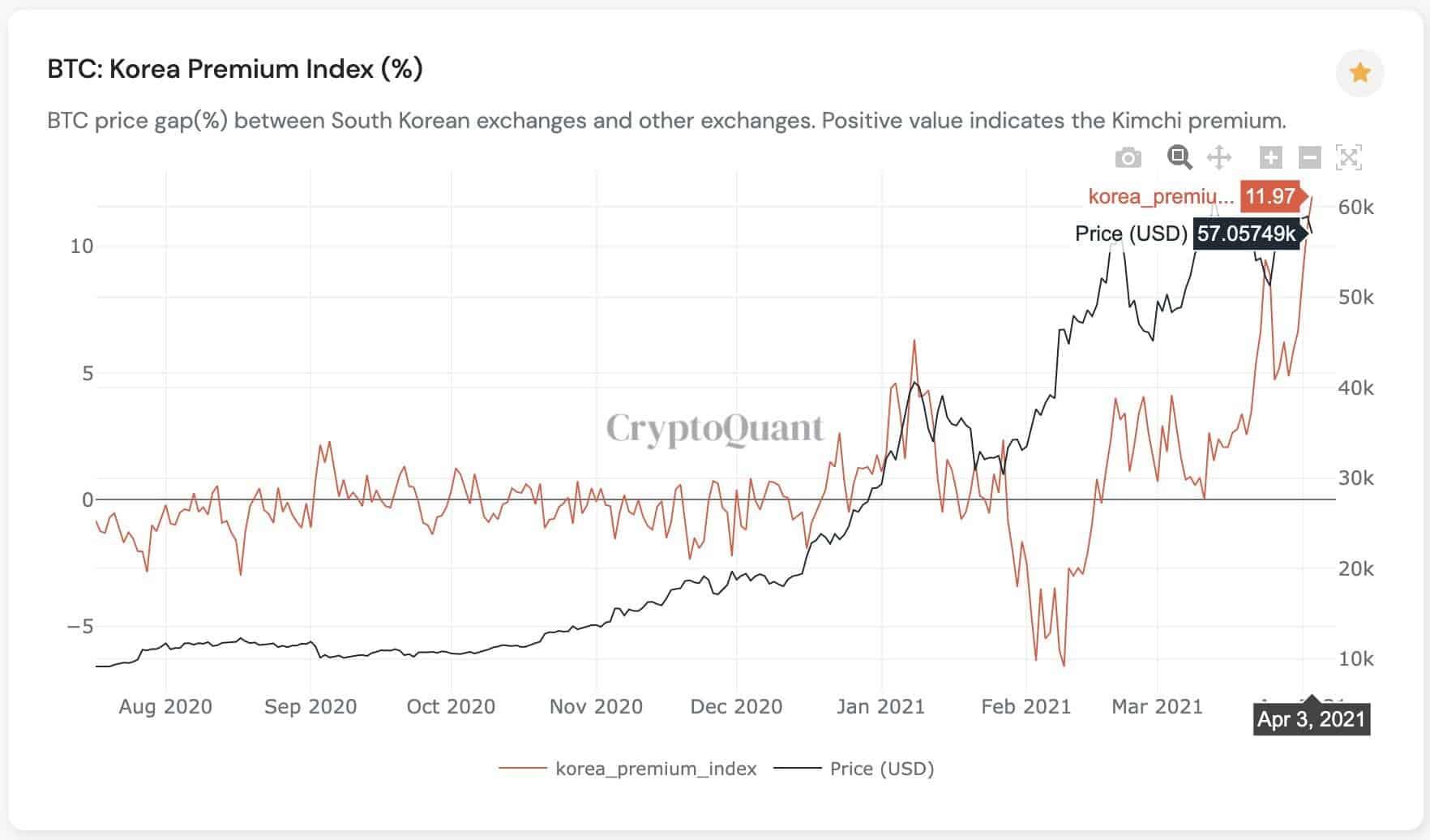 Bitcoin Korea Premium Index. Source: CryptoQuant