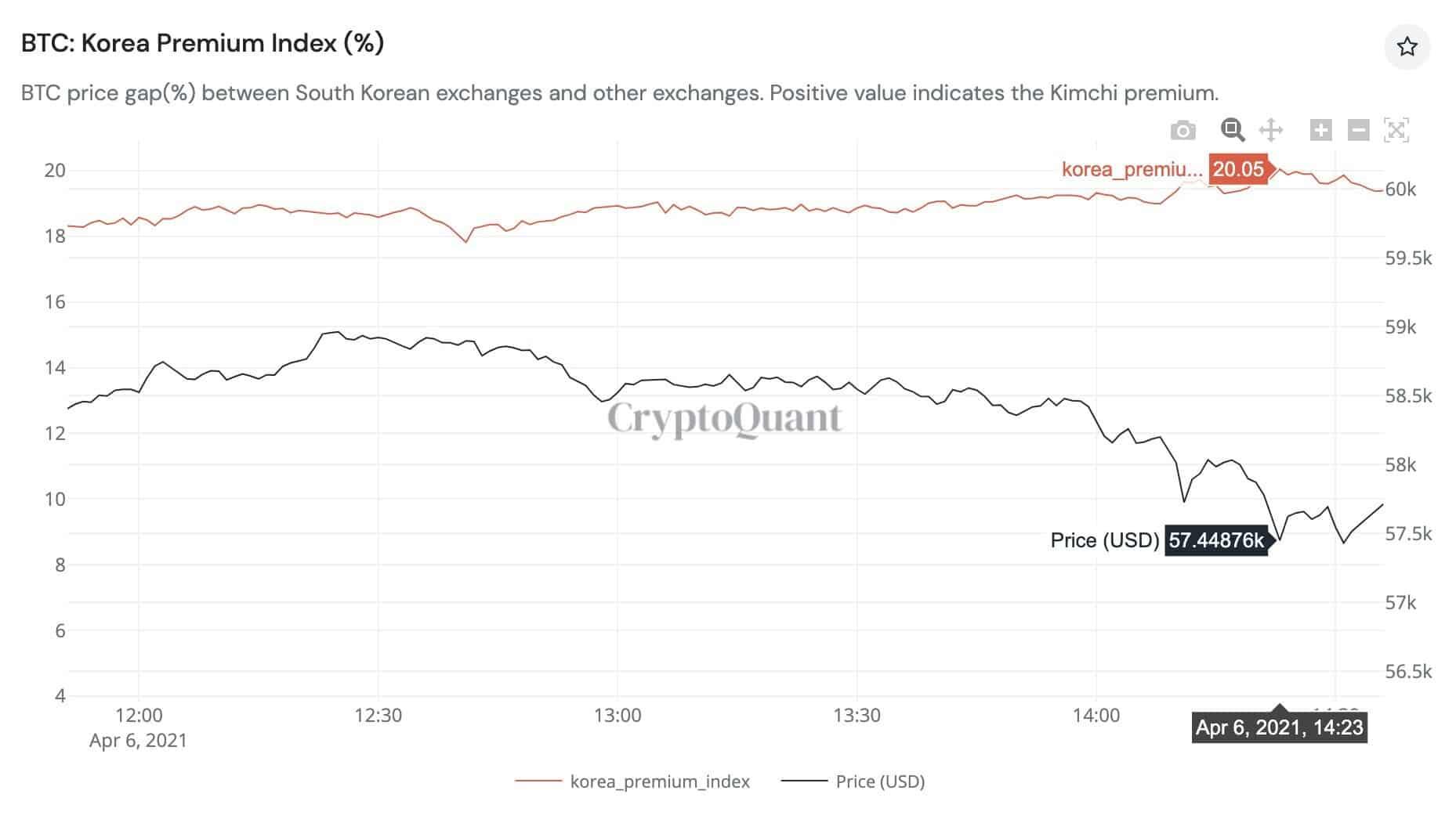 Bitcoin Kimchi Premium Yearly High. Source: CryptoQuant