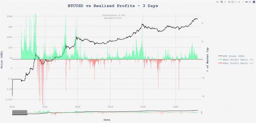 Bitcoin BTC BTCUSD