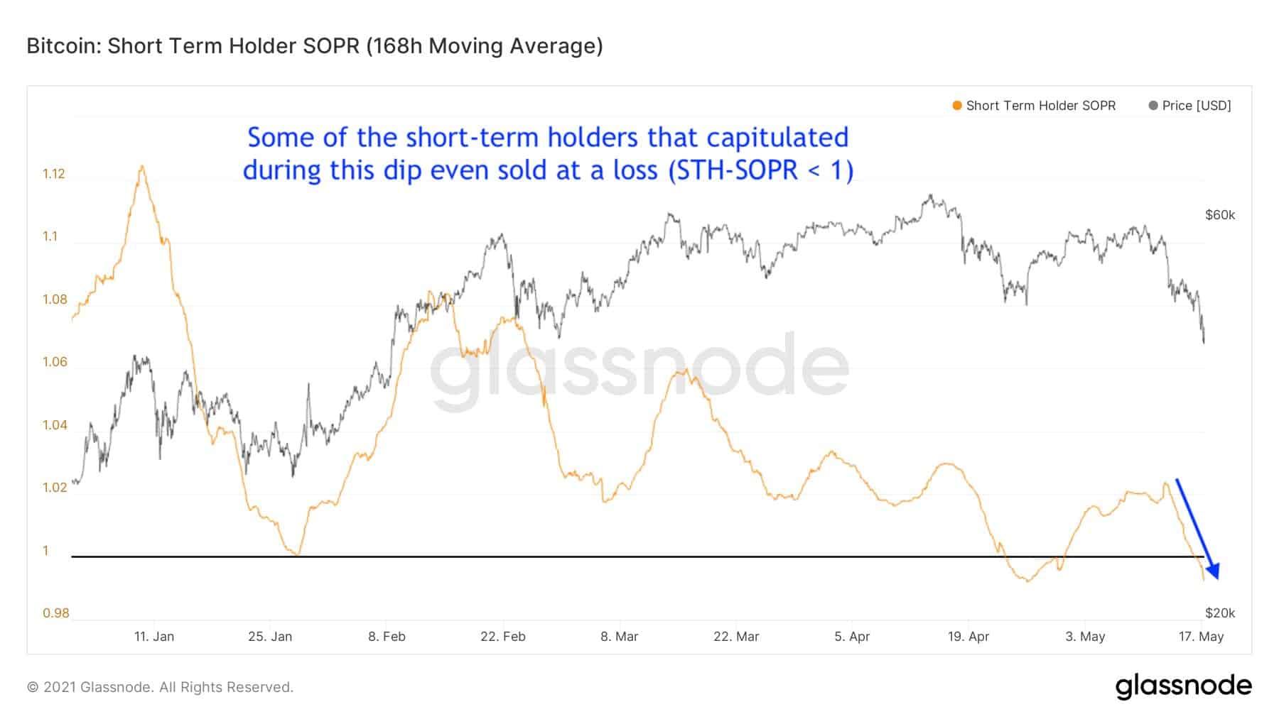 Bitcoin: Short Term Holder SOPR. Source: Glassnode