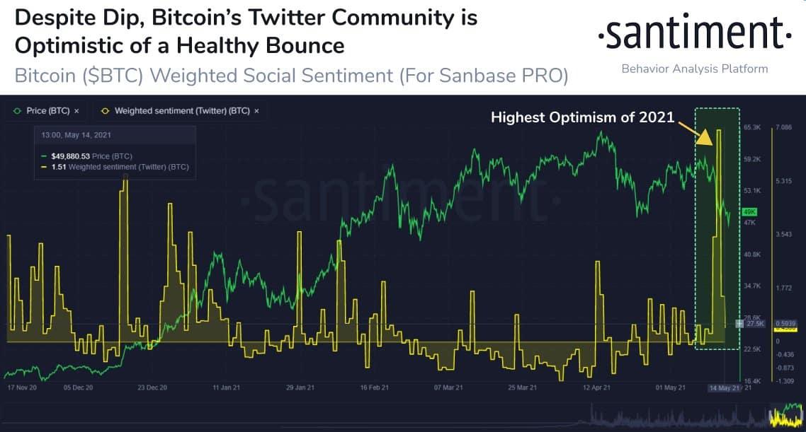 Bitcoin General Sentiment on Twitter. Source: Santiment