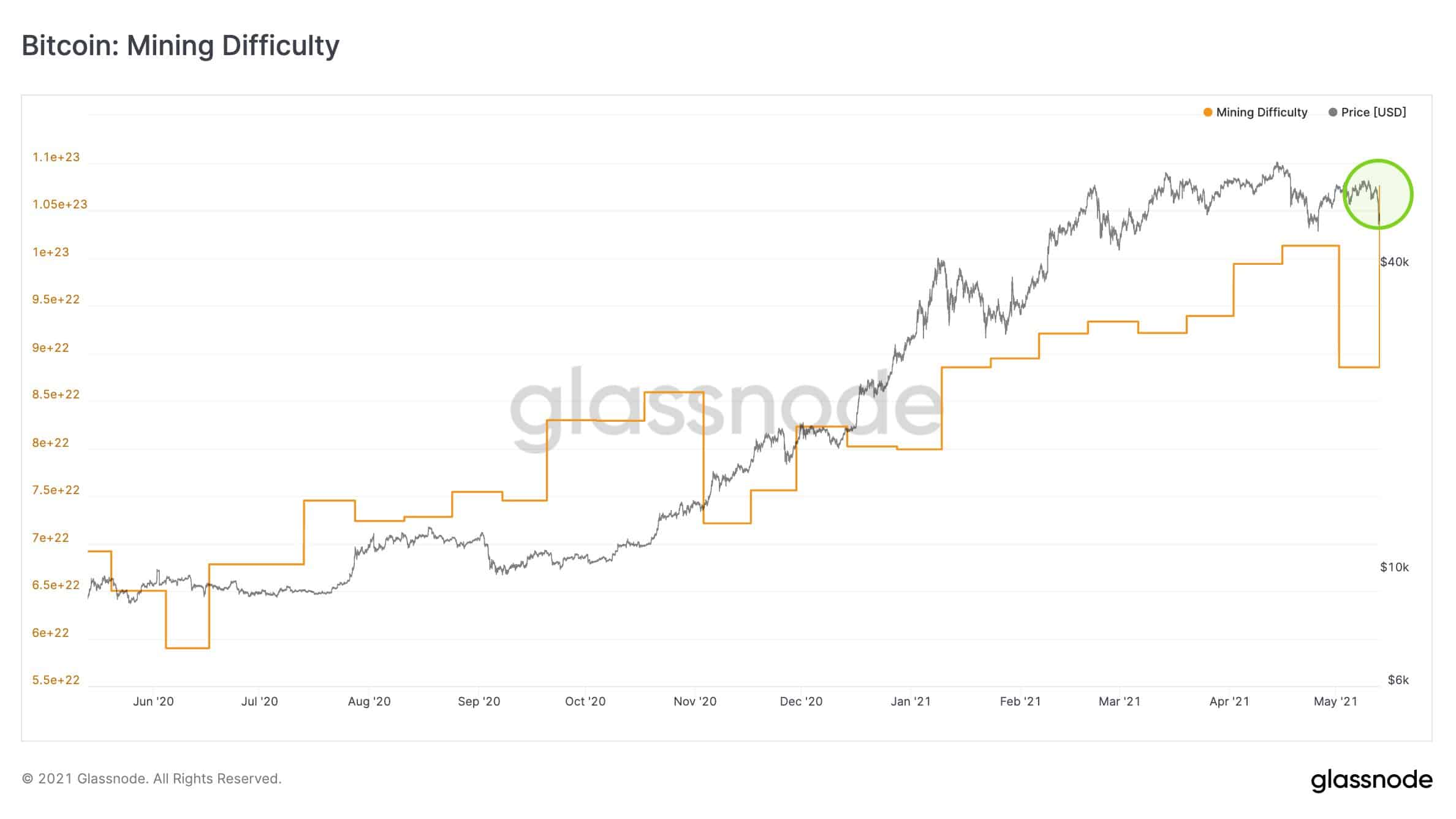 Bitcoin Mining Difficulty. Source: Glassnode