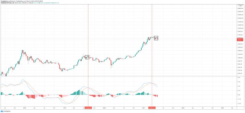 bitcoin bear market fractal bull