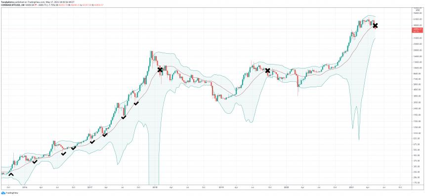 bitcooin bollinger band zoomed bull