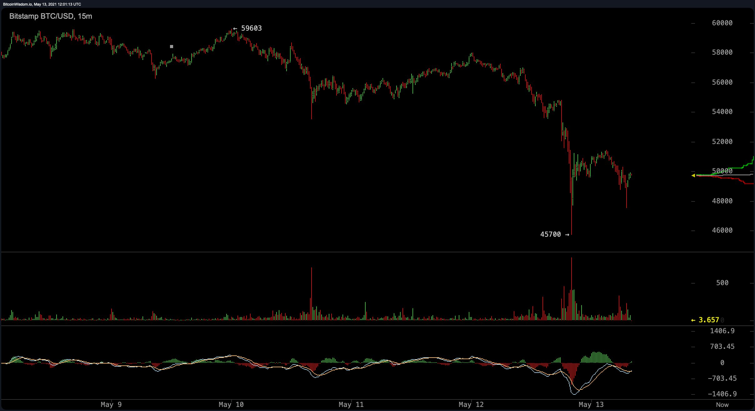 Bitcoin Markets Blood Red After Tesla Announcement, Crypto Economy Sheds Billions
