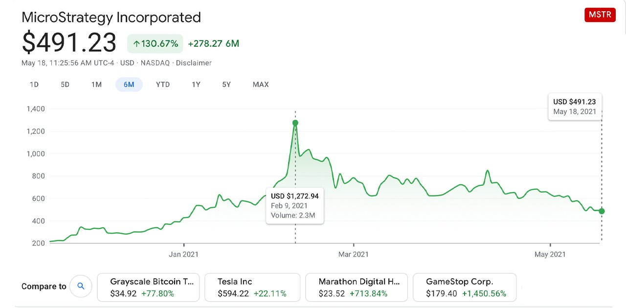 Microstrategy Buys $10M Worth of Bitcoin, MSTR Shares Down Over 60% Since February