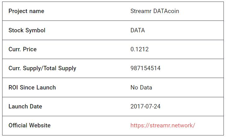 Streamr DATAcoin fundamentals