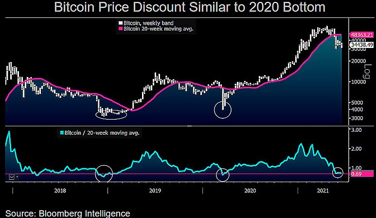 Commodity Strategist Mike McGlone Says $40K BTC Target 'More Likely' Than $20K