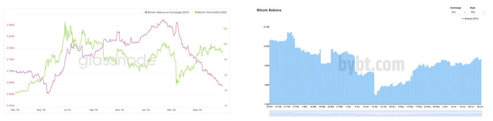 Despite BTC's Price Drop, Bitcoin Held on Exchanges Is 28% Lower Than Last Year