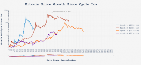 Bitcoin Price Cycle