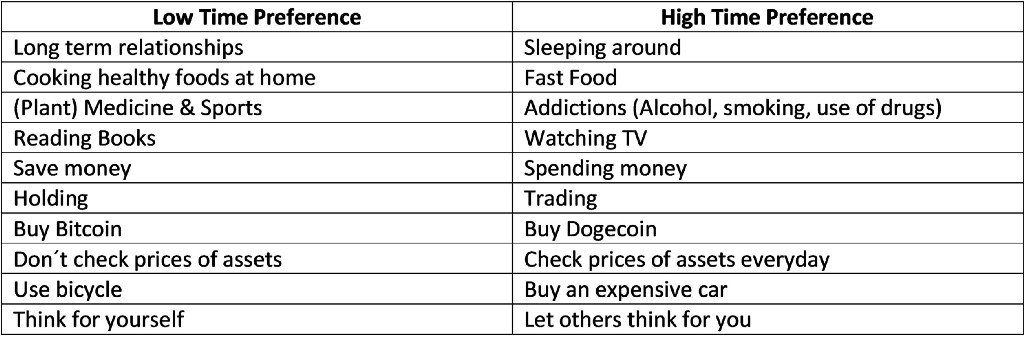 Low vs. High Time Preference