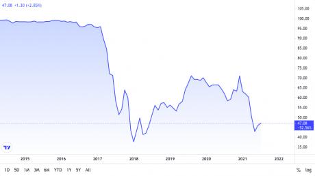 bitcoin market dominance chart from TradingView.com