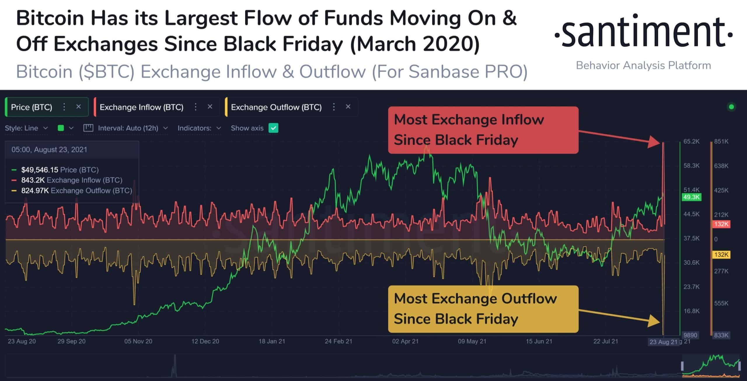 Bitcoin On and Off Exchanges. Source: Santiment