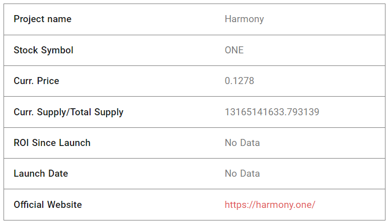 Harmony Fundamental Analysis