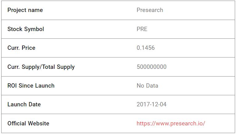 Presearch Fundamental Analysis