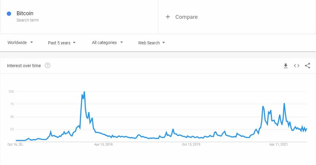 Worldwide Bitcoin Searches 5-Year Back. Source: Google Trends
