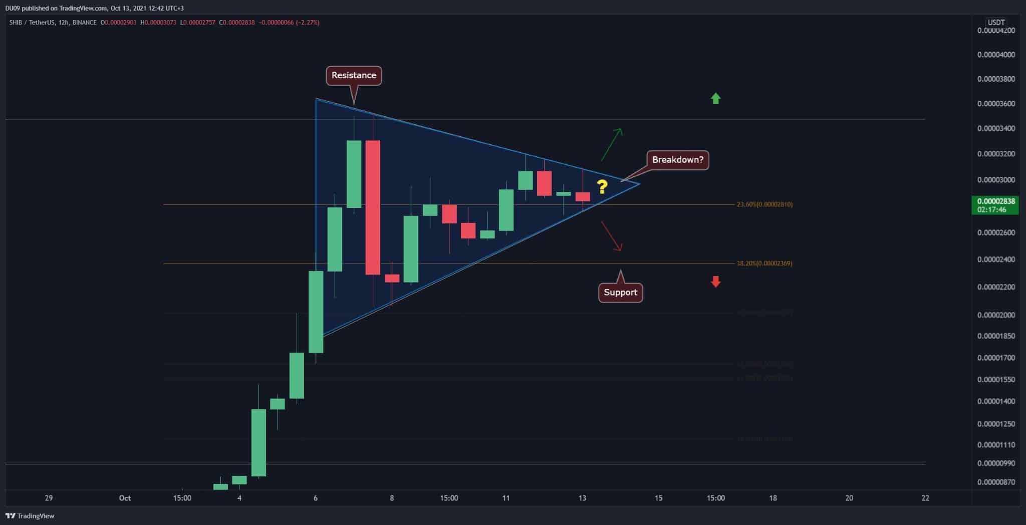 shibausd_chart